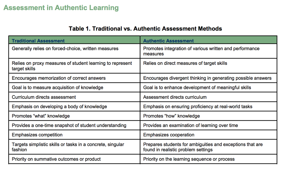 chart showing traditional vs authentic assessment methods