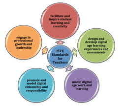 graphic of ISTE teaching standards